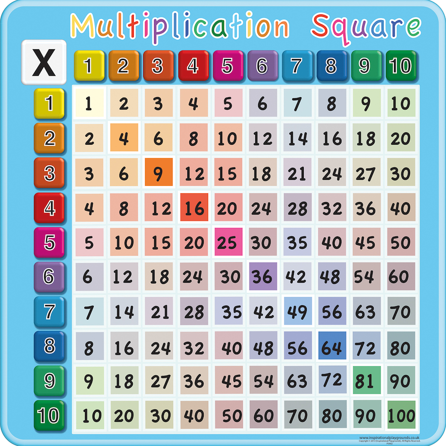 Buy Times Tables Multiplication Signboard 1 10 Tts