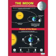 Earth, Sun, Moon and Solar System Poster Set A1  medium
