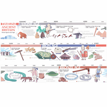 Stone Age to Iron Age Timelines  large