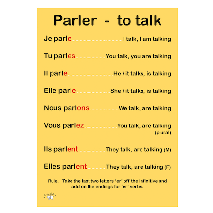 French Verb Posters  large