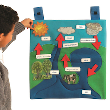 Water Cycle Wall Hanging  medium