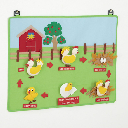 Chicken Fabric Life Cycle Wall Hanging  large