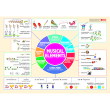 Musical Elements Wall Chart  medium