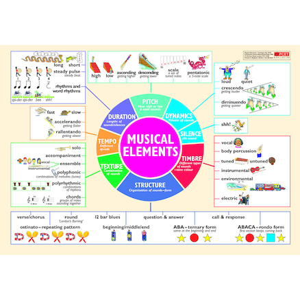 Musical Elements Wall Chart  large